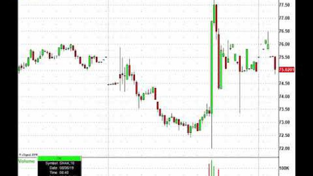 Stock Futures Rebound, Now Get Ready For More Trading Action! TTWO, CAR, KLAC & More In Play