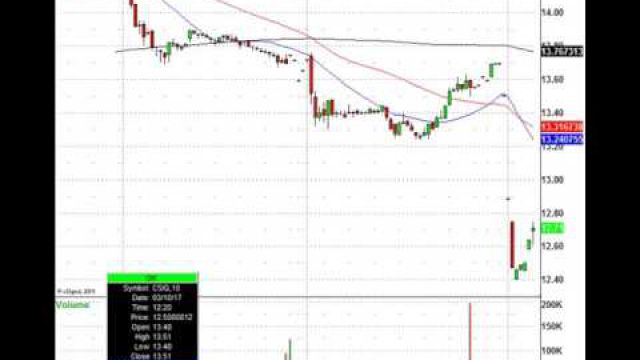 Tuesday Morning Stock Trading Action: DB, GIS, LE, LEN & More In Play