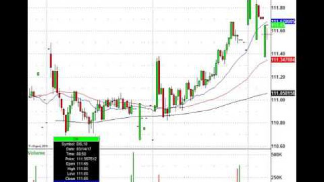 Stocks, Snow Storms & Trading The Morning Action: VRX, DIS, GLW & More