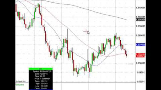 Watch This Currency Trade Level For The Euro
