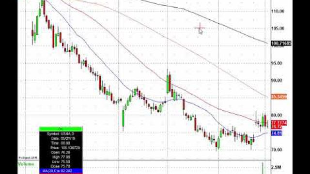 Trading The Holiday Stock Market: JEF, SYMC, AVGO, CGC & More In Play