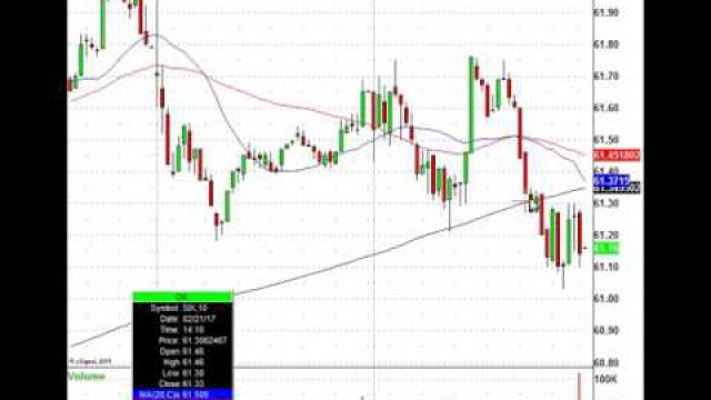 Trade The Morning Stock Action! TOL, GRMN, FSLR, Yum & More