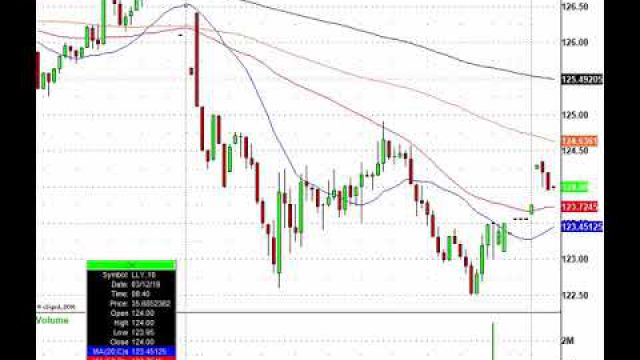 Stocks On The Move, Now Lets Trade! BA, DKS, MOMO, SFIX & more In Play