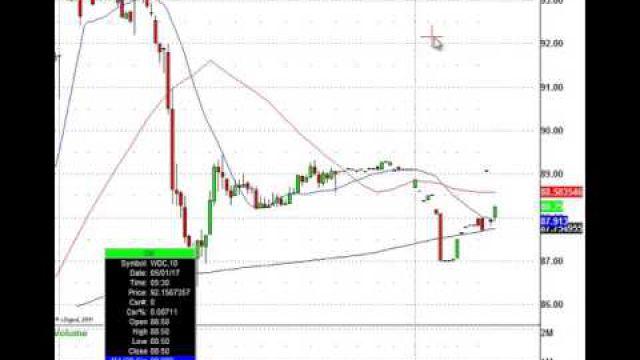Monday Morning Stock Trading: TRCO, TWTR, DISH, WDC & More