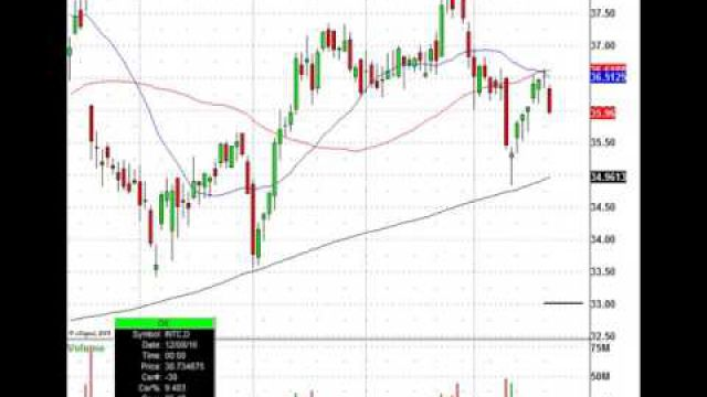 Learn How You Diagnose And Trade This Leading Semiconductor Stock