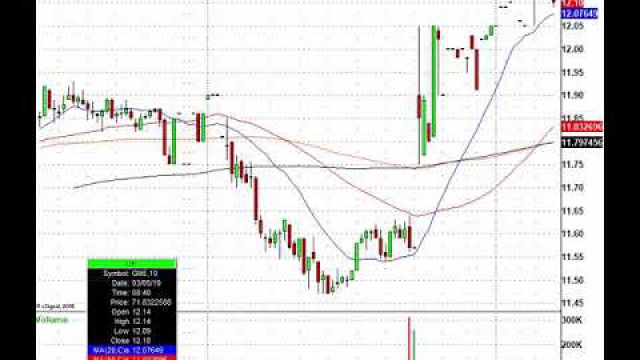 Trade This Action! CRM, TGT, KSS, CTRP & More In Play