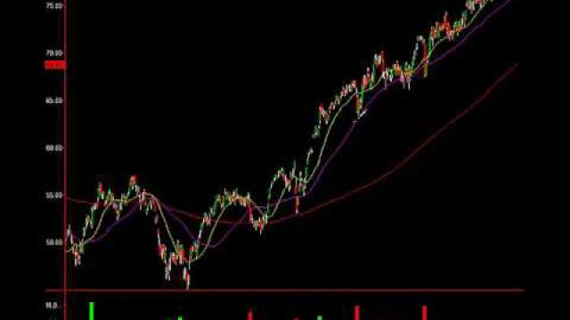 This Sector Is Warning Investors: Heads Up And Trade It