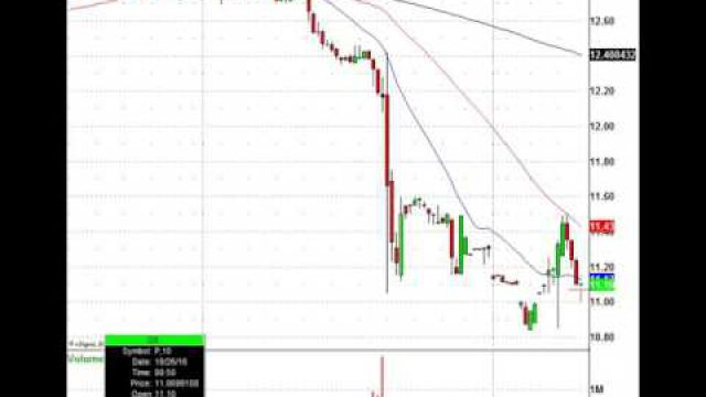Stock Trades Are Everywhere: AAPL, AKAM, JNPR, LUV & More In Play