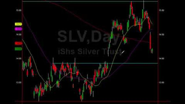 Silver Buy: See Where & Why The Pros Will Pull The Trigger