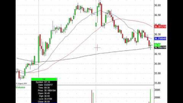 Lululemon Athletica Inc. (LULU) Gets Crushed After Earnings, Where's The Trade?