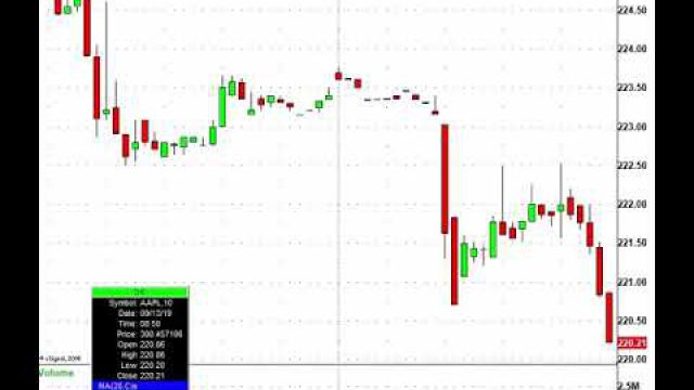 Friday's Market Trading Action: AVGO, AAPL, LUV & More In Play