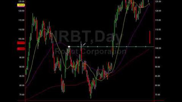 Alert: iRobot (IRBT) Nearing Major Buy Level