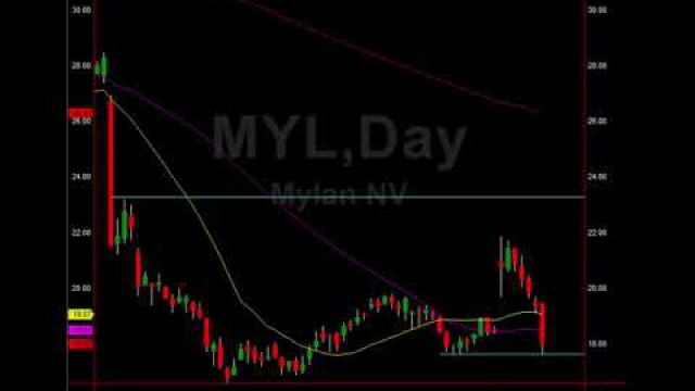 Market Analysis, Trade Setups To Bank On