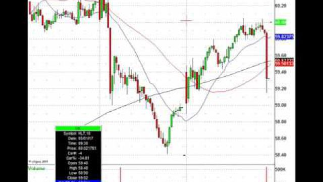 Lots Of Stock Trading Action Today: AMD, MA, MRK, COH & More