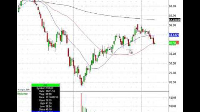 Energy Stocks Retreat, Watch This Institutional Trade Level