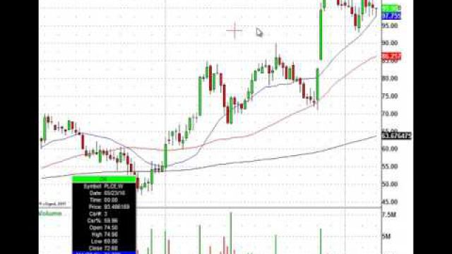 Trade The Morning Stock Action: CAT, HRB, URBN, PLCE & More In Play