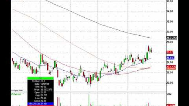 Forget The Geopolitical Events, Trade The Charts: CELG, BKNG, SQ, JD & More