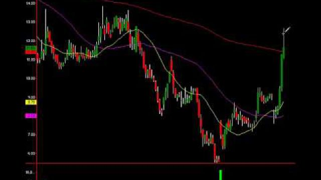 Monster Profit On JCP In A Couple Days: See How Easy It Was To Spot