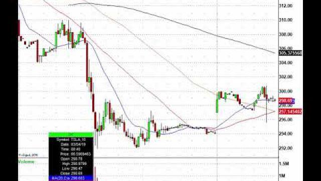 Monday's Stock Market Movers: TSLA, PLCE, NEM, LNG & More In Play