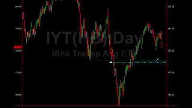 Transportation ETF $IYT Target Price To Buy