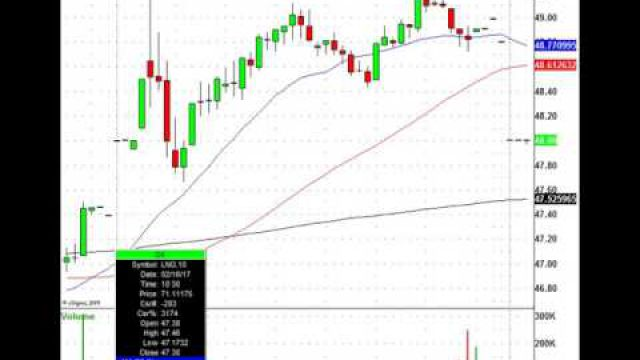 Trade This Action! TGT, ETFC, NTRI, PCLN & More In Play