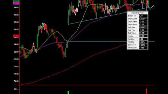 Pro Trader Insight And Trade Signals On Caterpillar (CAT)