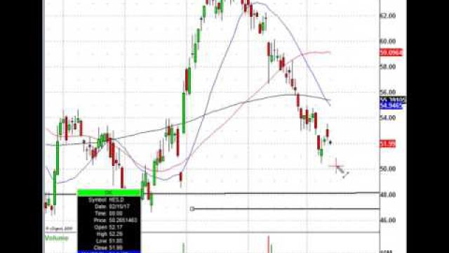 This Leading Energy Stock Is Falling, Know This Institutional Trade Level