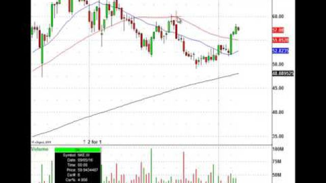 Is The Recent RUN In NIKE Inc Stock (NYSE:NKE) About To Stop? Here's The Trade