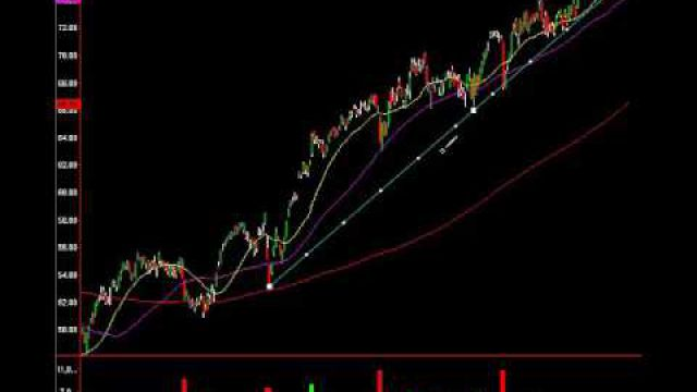 Three Trade Setups Members Are Holding And Why...