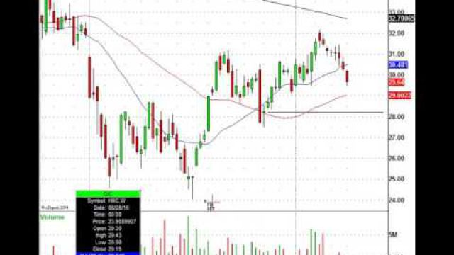 Look At The Institutional Trade Level For This Leading Stock