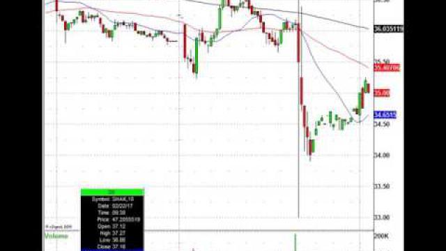 Today's Stock Market Movers: AVGO, MNST, SHAK, KR & More