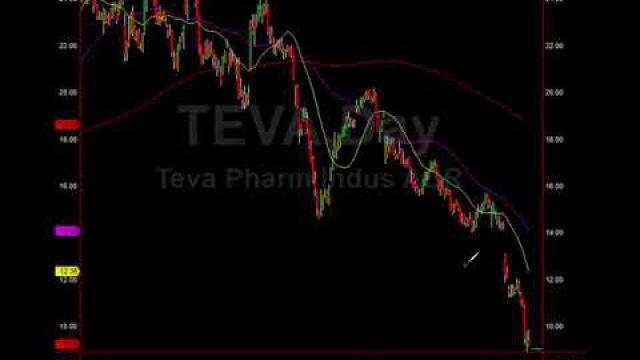 Favorite Trade Setups, How $INTC Mirrors $TEVA, Best Trade Analysis