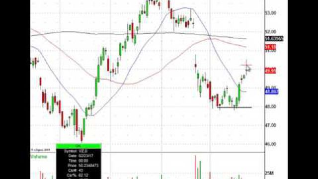 Here's How To Capture A 55 Percent Gain In Less Than A Month