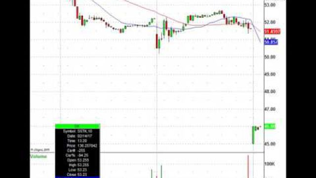 Here's The Monday Morning Stock Trading Playbook: AAPL, TSLA, GOGO, PTEN & More