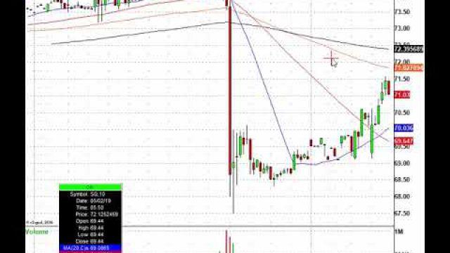 Lots of Morning Trading Action! QCOM, CREE, SQ, TSLA & More