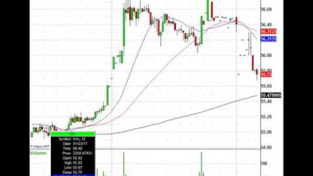 Trading The Morning Stock Action: MCD, HAL, QCOM & More
