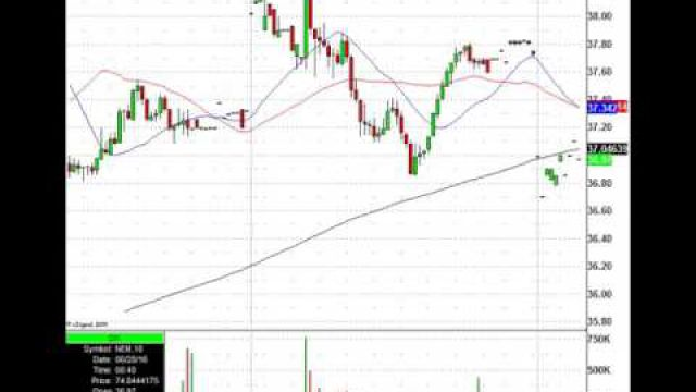 Stock Futures Stage Early Rebound, Will The Rally Hold?