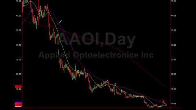 Alert: 4 Factor Speculative Trade Setup