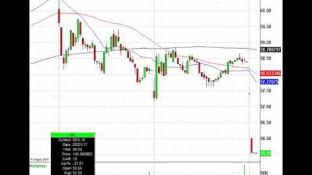 Monday Morning Trading Action: WMT, KHC, HD, HSBC & More