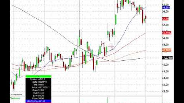 The Morning Trade Levels Are Right Here: LEN, UNFI, MNST, ETFC & More