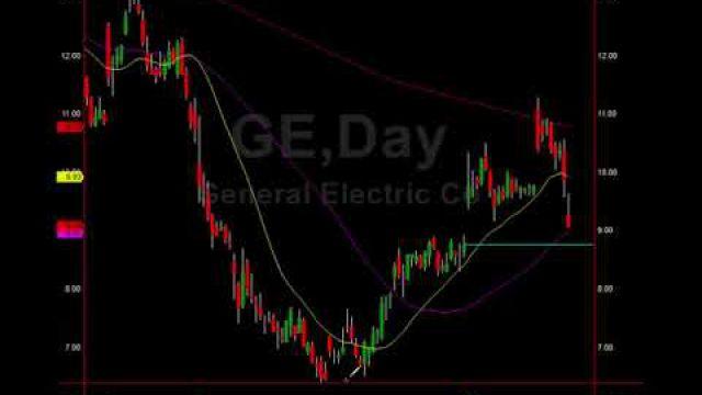 S&P Measured Move Target & GE Swing Trade Buy Revealed