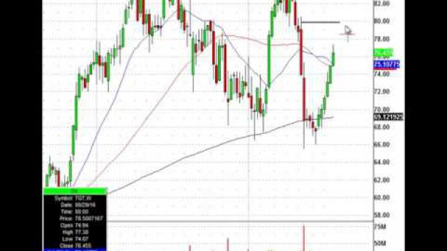 Here Is How You Find A Short Trade Target