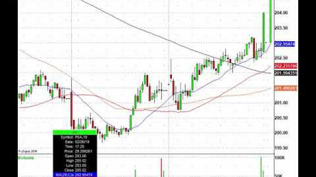 Trade This Stock Action! TOL, LOW, PANW, BBY & More In Play