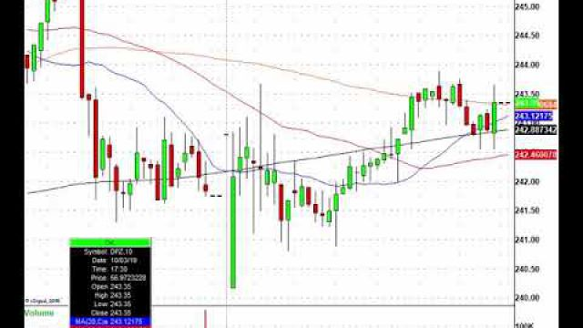It Was A Goldilocks Report, Now Trade! CPOST, HPQ, AAPL & More In Play